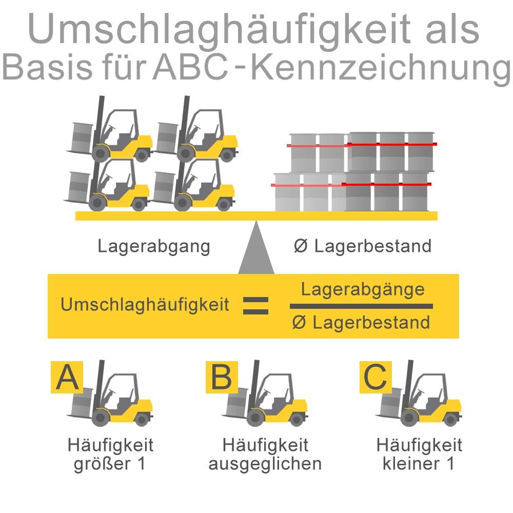 Umschlaghäufigkeit als Basis für ABC-Kennzeichnung