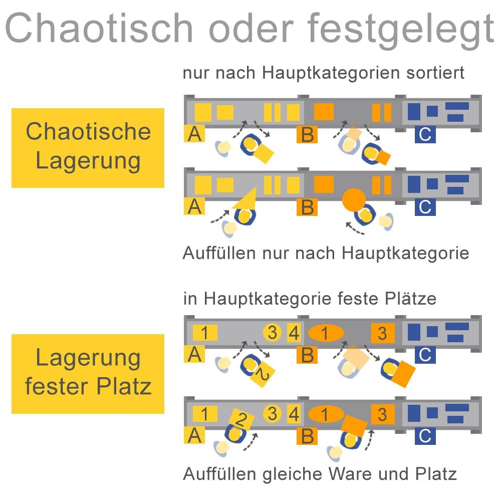 Chaotische oder festgelegte Lagerung