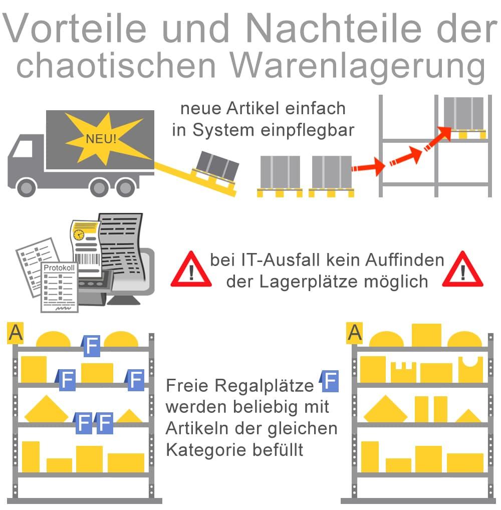 Vorteile und Nachteile der chaotischen Warenlagerung