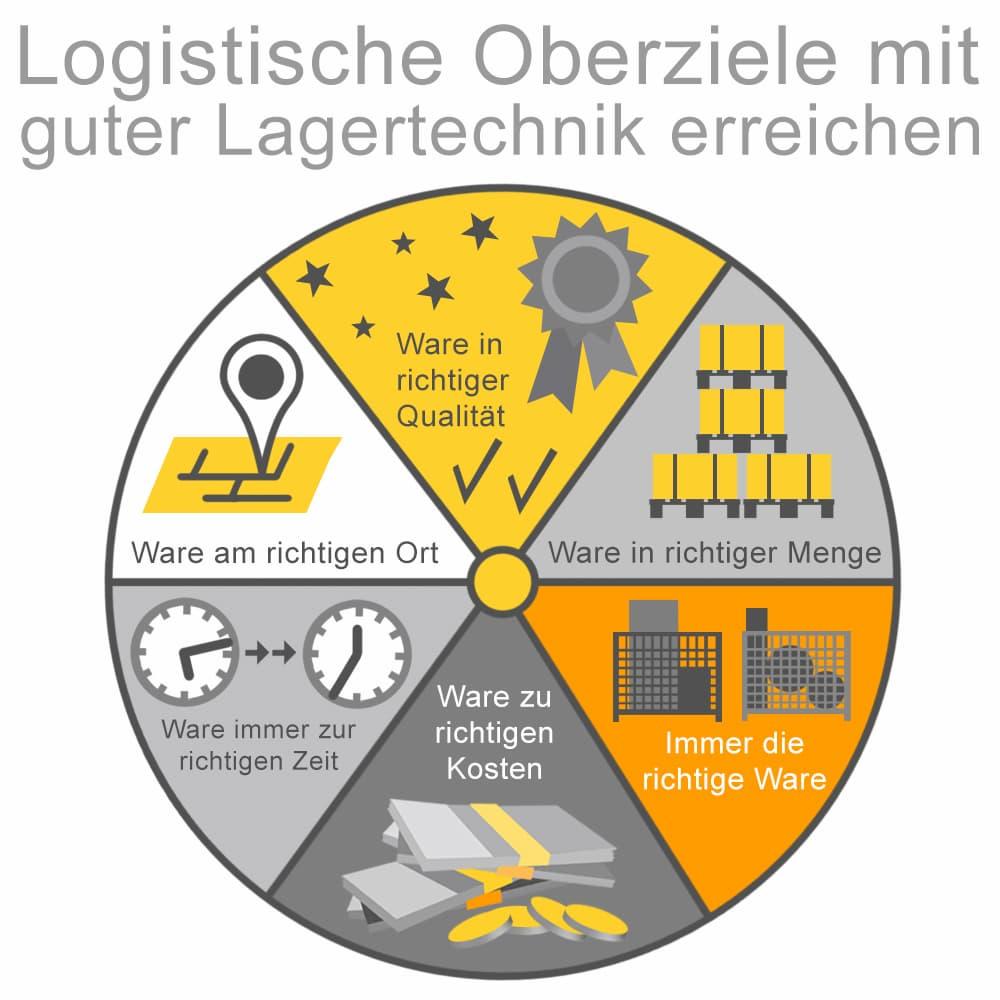 Logistische Oberziele mitr guter Lagertechnik erreichen