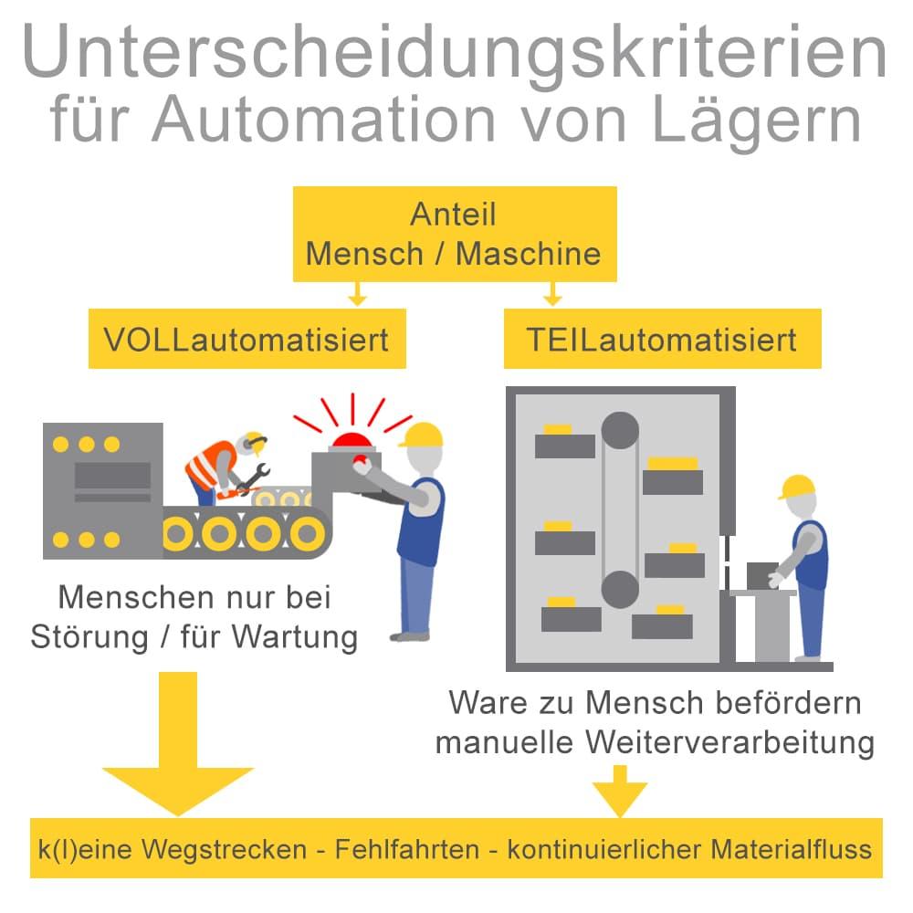 Unterscheidungskriterien für Automation von Lägern