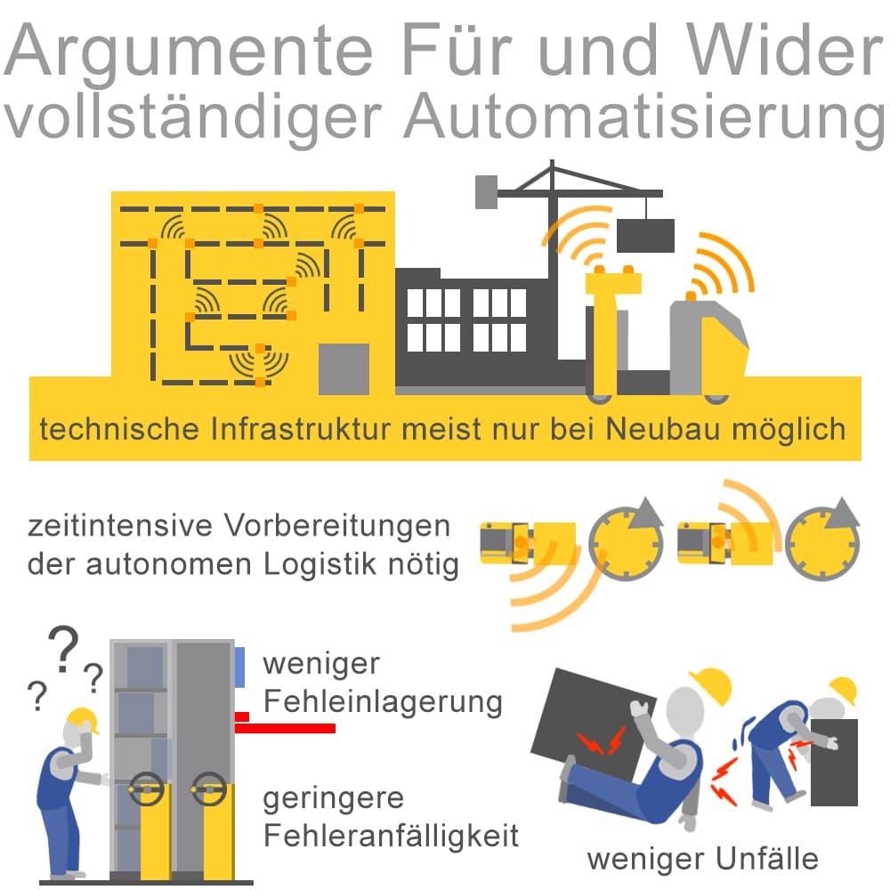 Vollständige Automatisierung im Lager: Pro und Contra