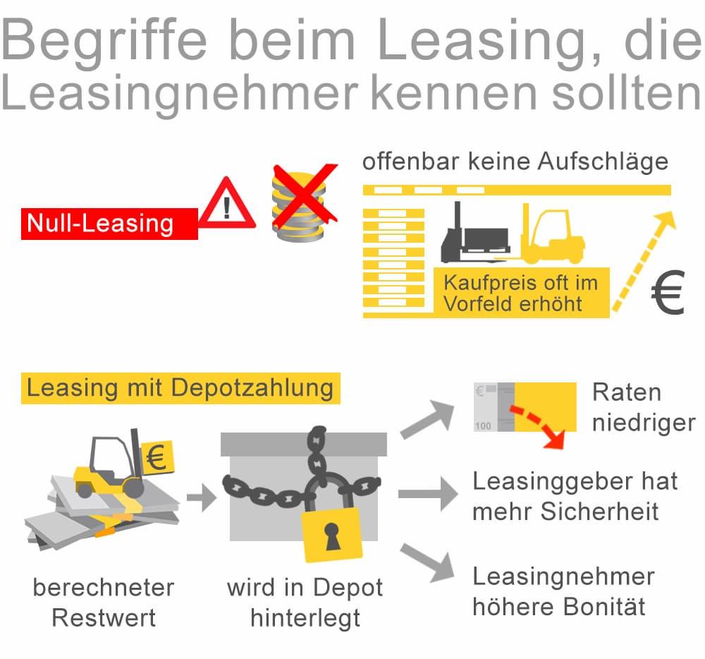 Wichtige Begriffe wenn es um Leasing geht