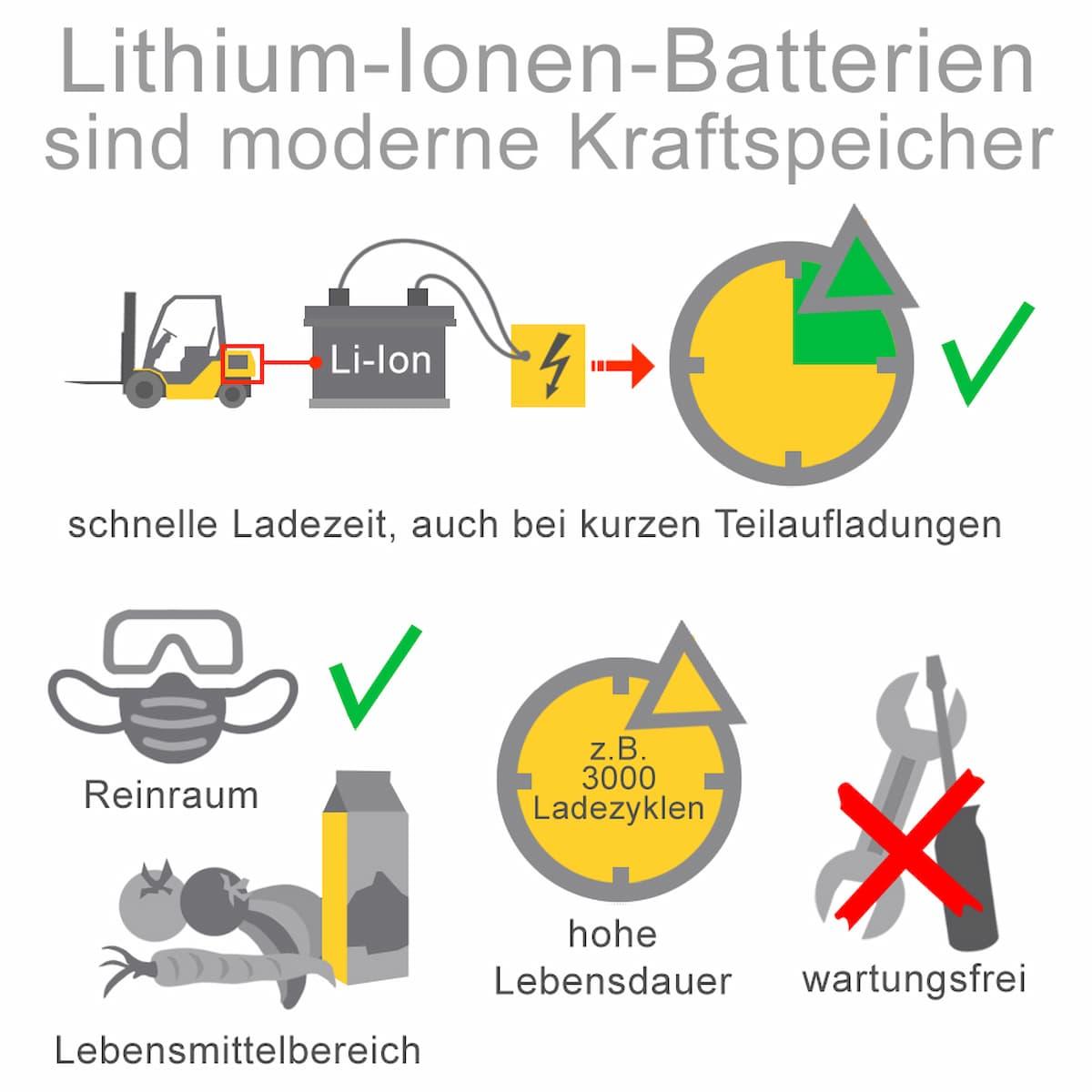 Lithium-Ionen-Batterien sind moderne Kraftspeicher