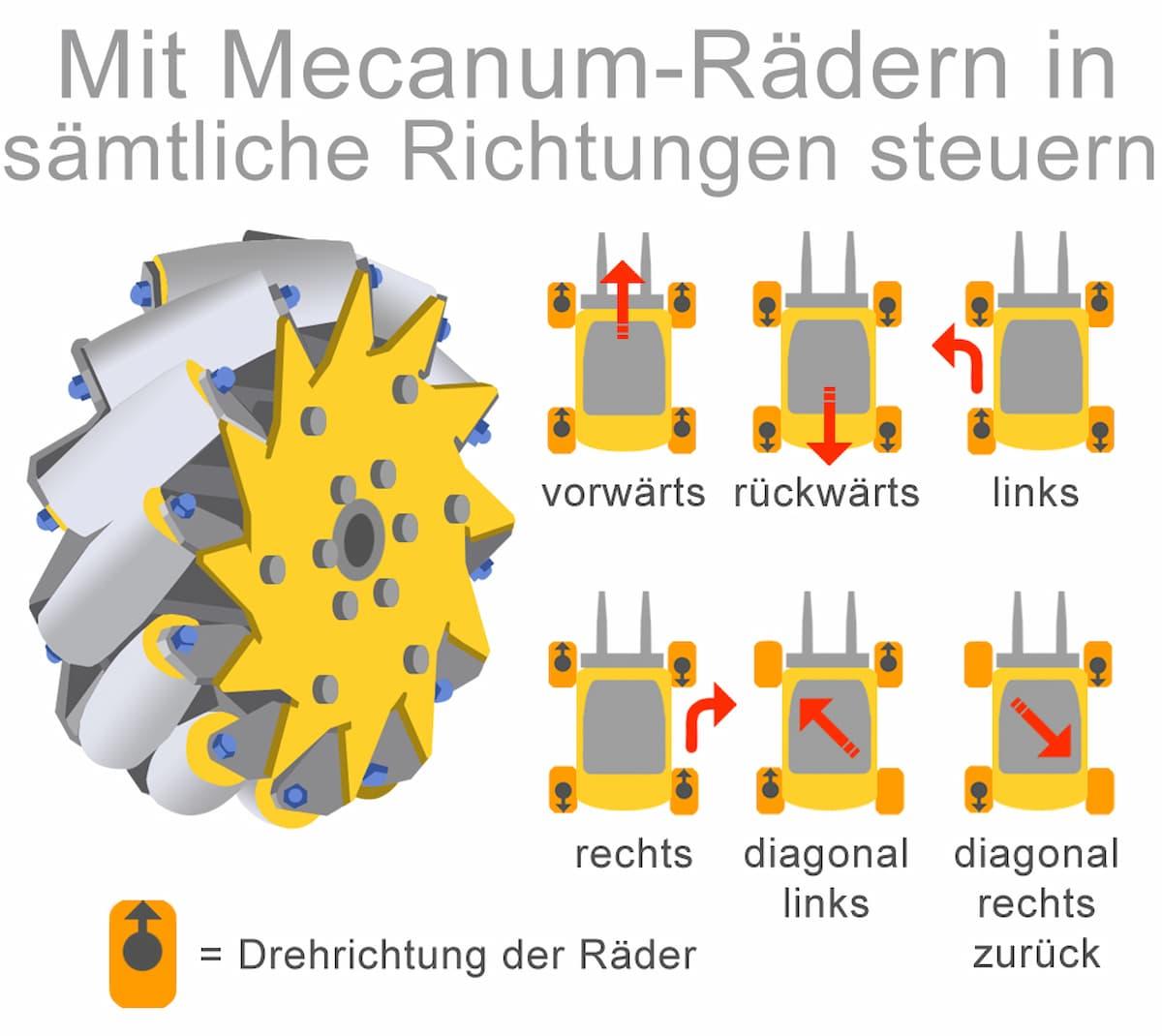 Mit Mecanum-Rädern in sämtliche Richtungen steuern