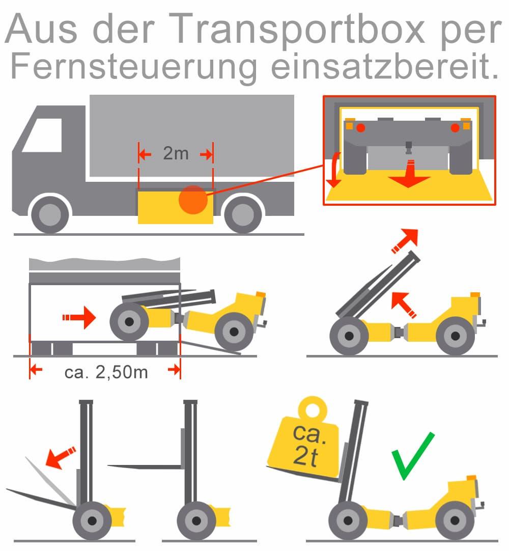 Mitnahmestapler: Aus der Transportbox per Fernsteuerung einsatzbereich