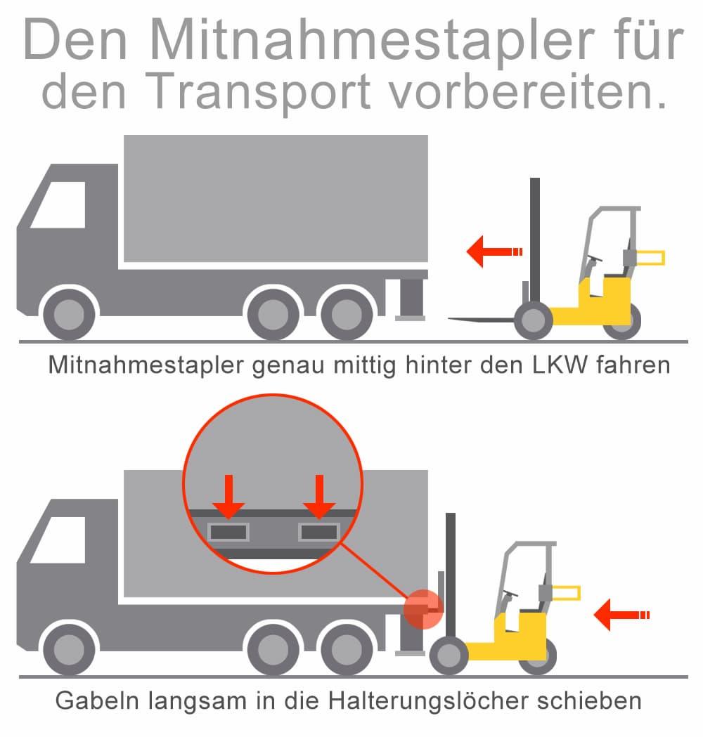 Den Mitnahmestapler für den Transport vorbereiten