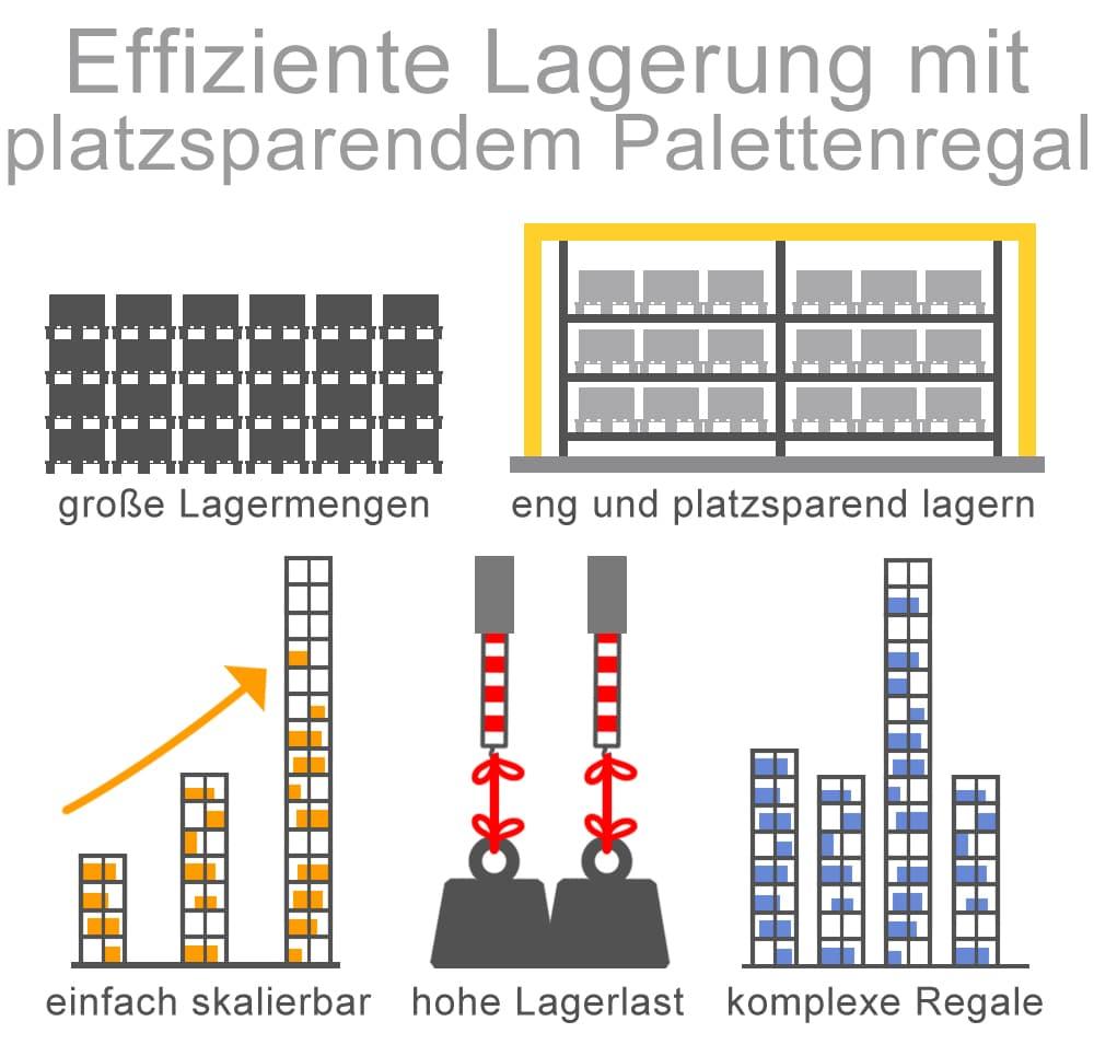 Effiziente Lagerung mit platzsparendem Palettenregal