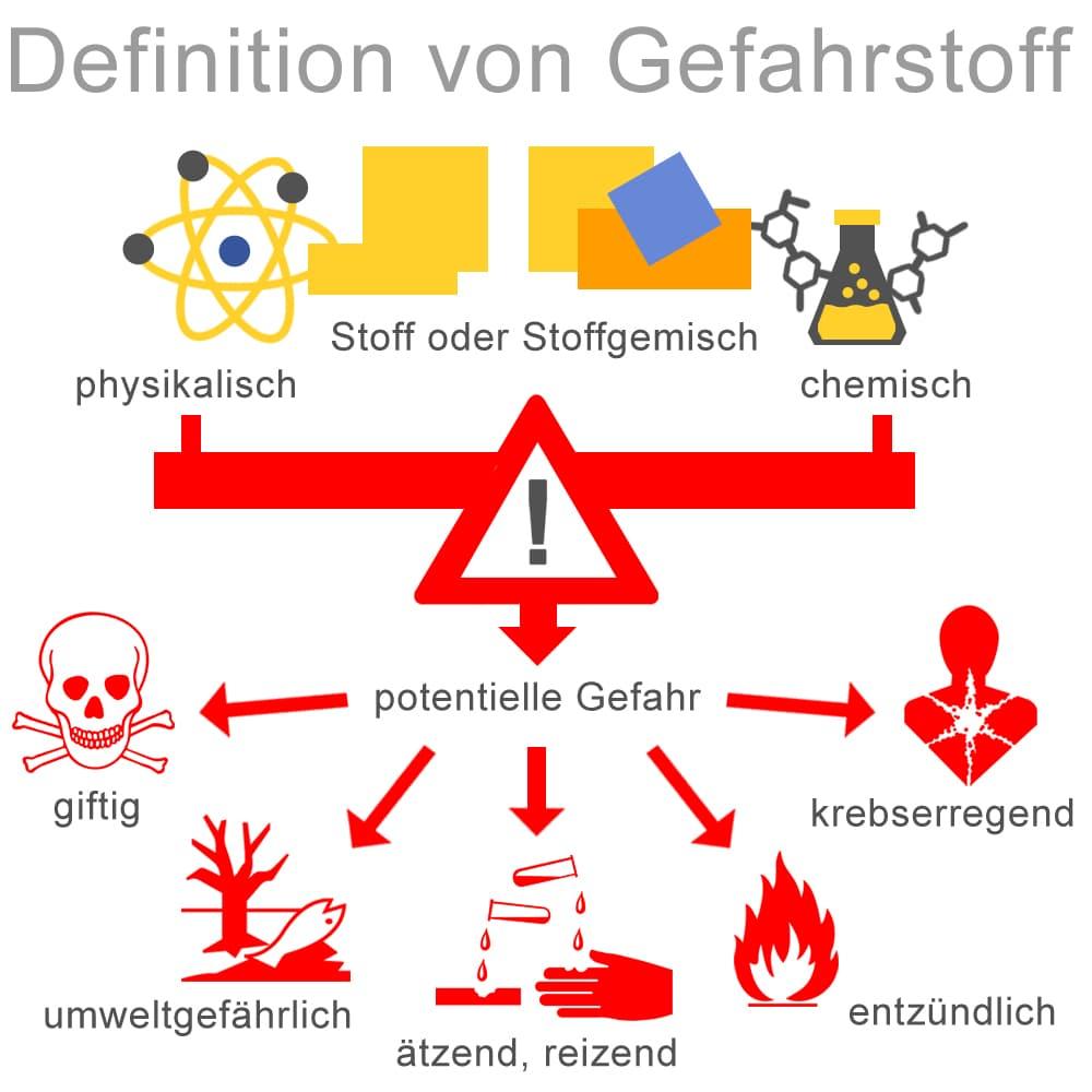 Definition von Gefahrenstoffen