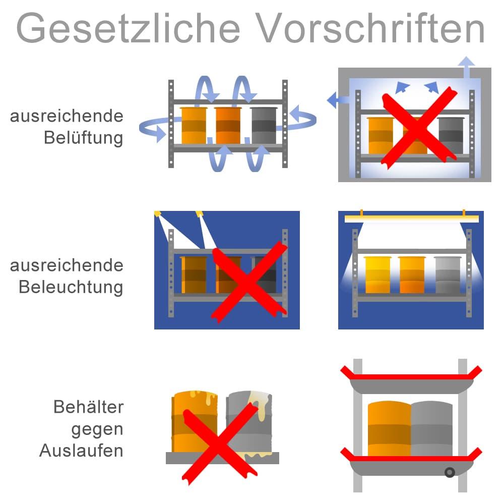 Lagerung von Gefahrstoffen: Gesetzliche Vorschriften