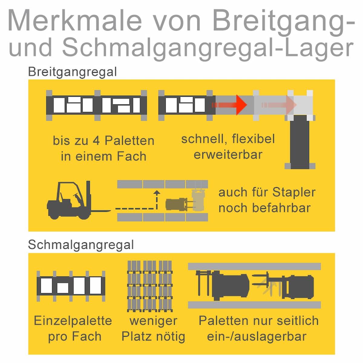 Merkmale von Breitgang- und Schmalgangregal-Lager