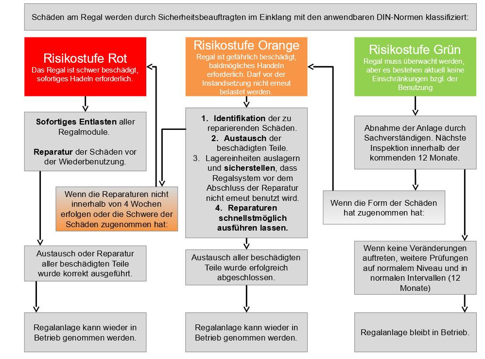 Schäden am Regal: Klassifizierung durch Risikostufen