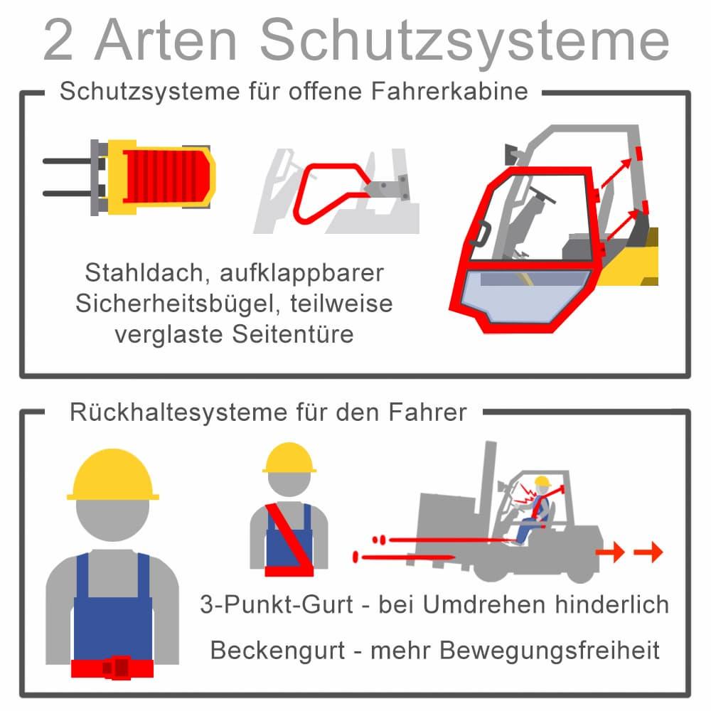Rückhaltesysteme: Zwei Arten von Schutzsysteme
