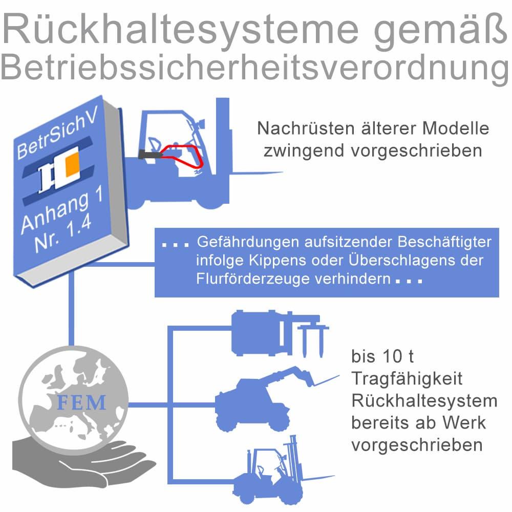 Rückhaltesysteme gemäß Betriebssicherheitsverordnung