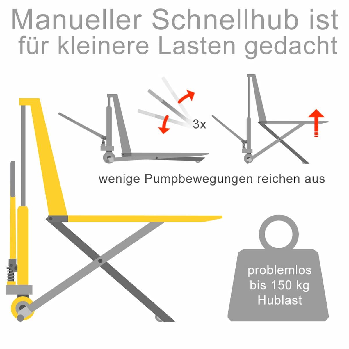 Scherenhubwagen: Manueller Schnellhub für kleinere Lasten