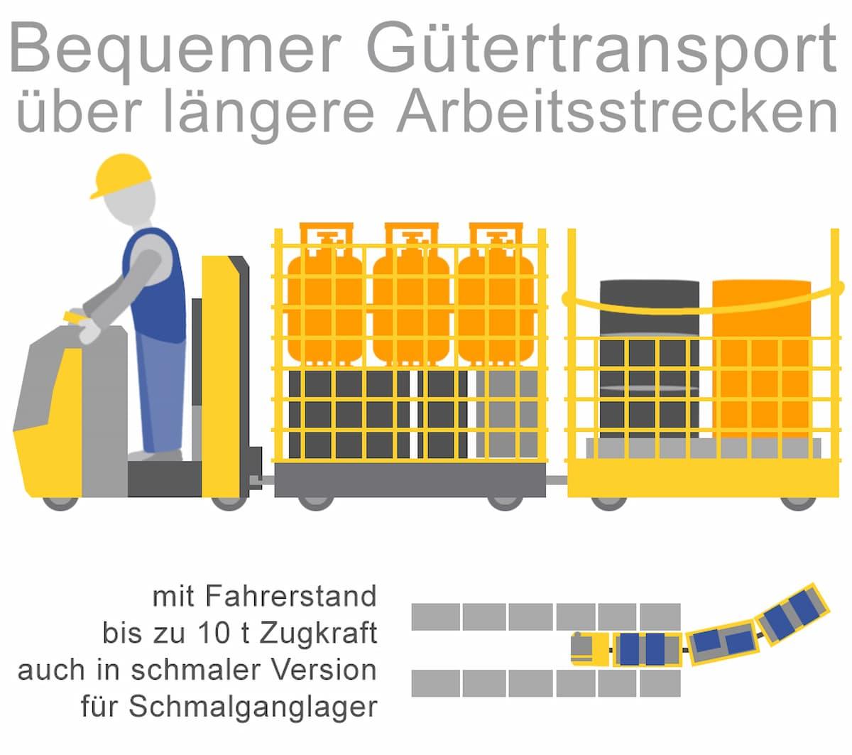 Bequemer Gütertransport über längere Arbeitsstrecken