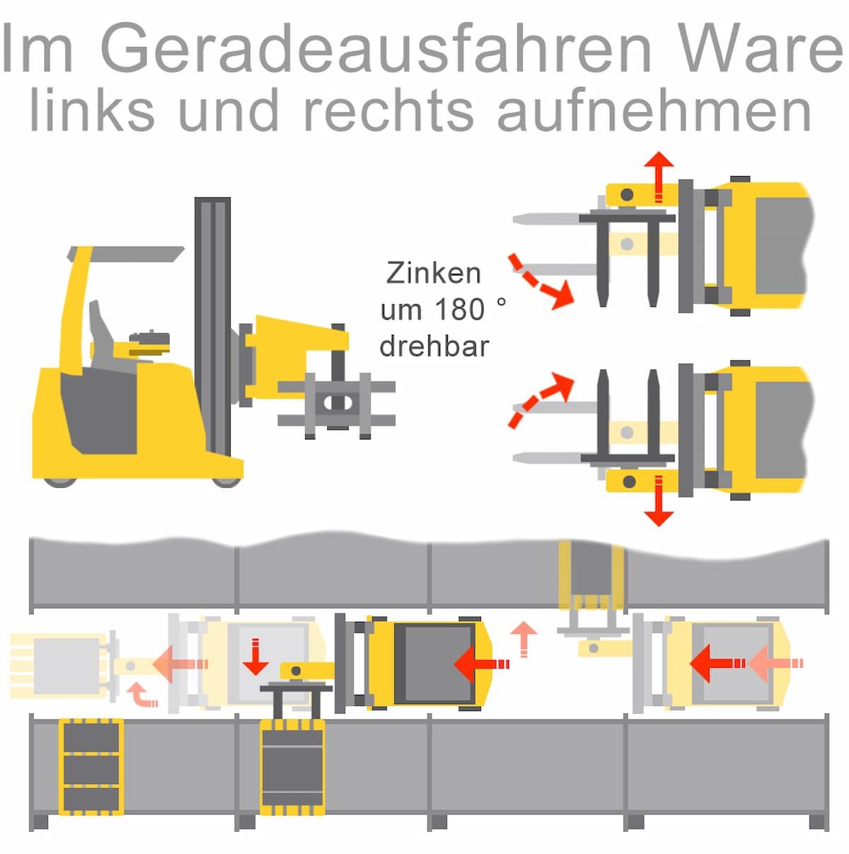 Zweiseitenstapler und Dreisteitenstapler: Waren links und rechts aufnehmen