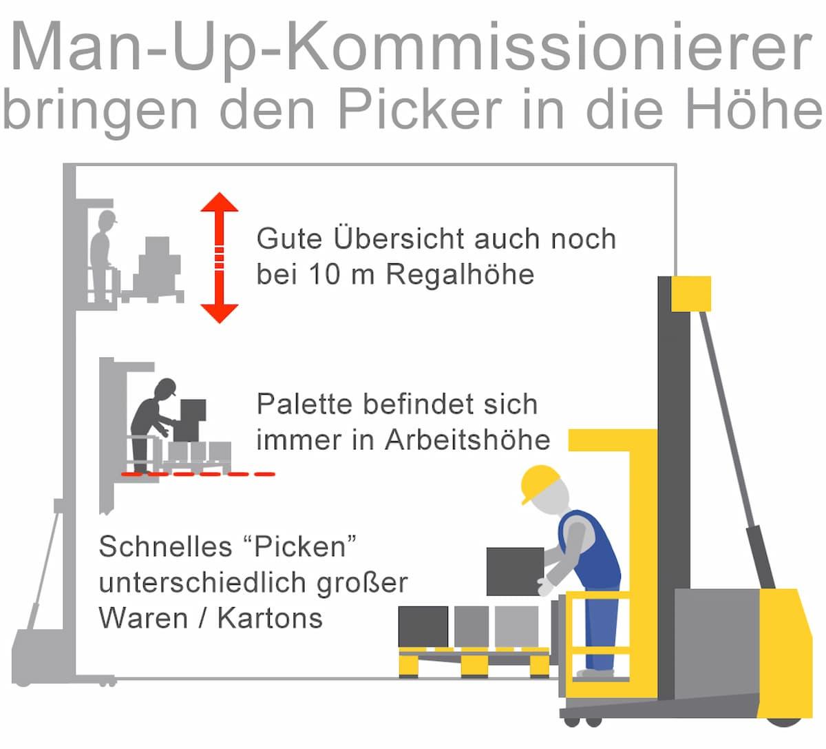 Man-Up-Kommissionierer bringen den Picker in die Höhe
