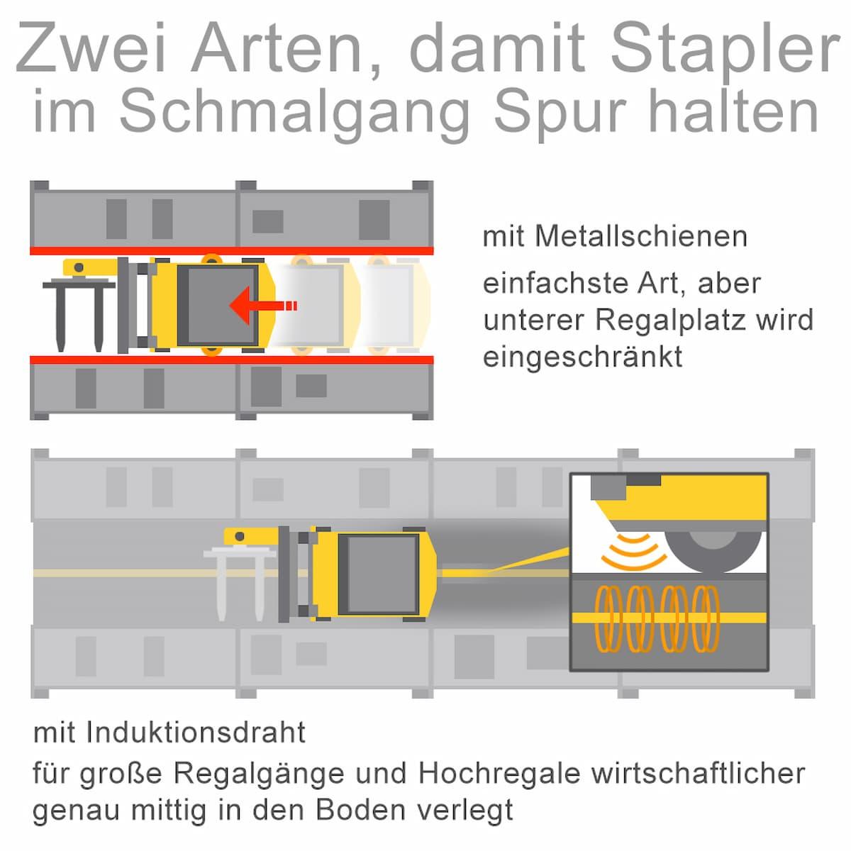 Stapler werden durch verschiedene Systeme in der Spur gehalten