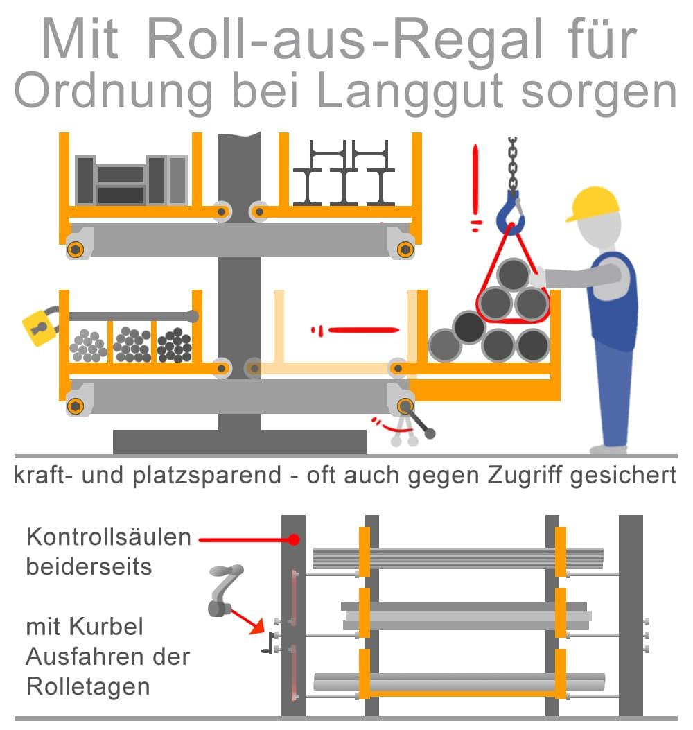 Mit Roll-aus-Regalen für Ordnung bei Langgut sorgen