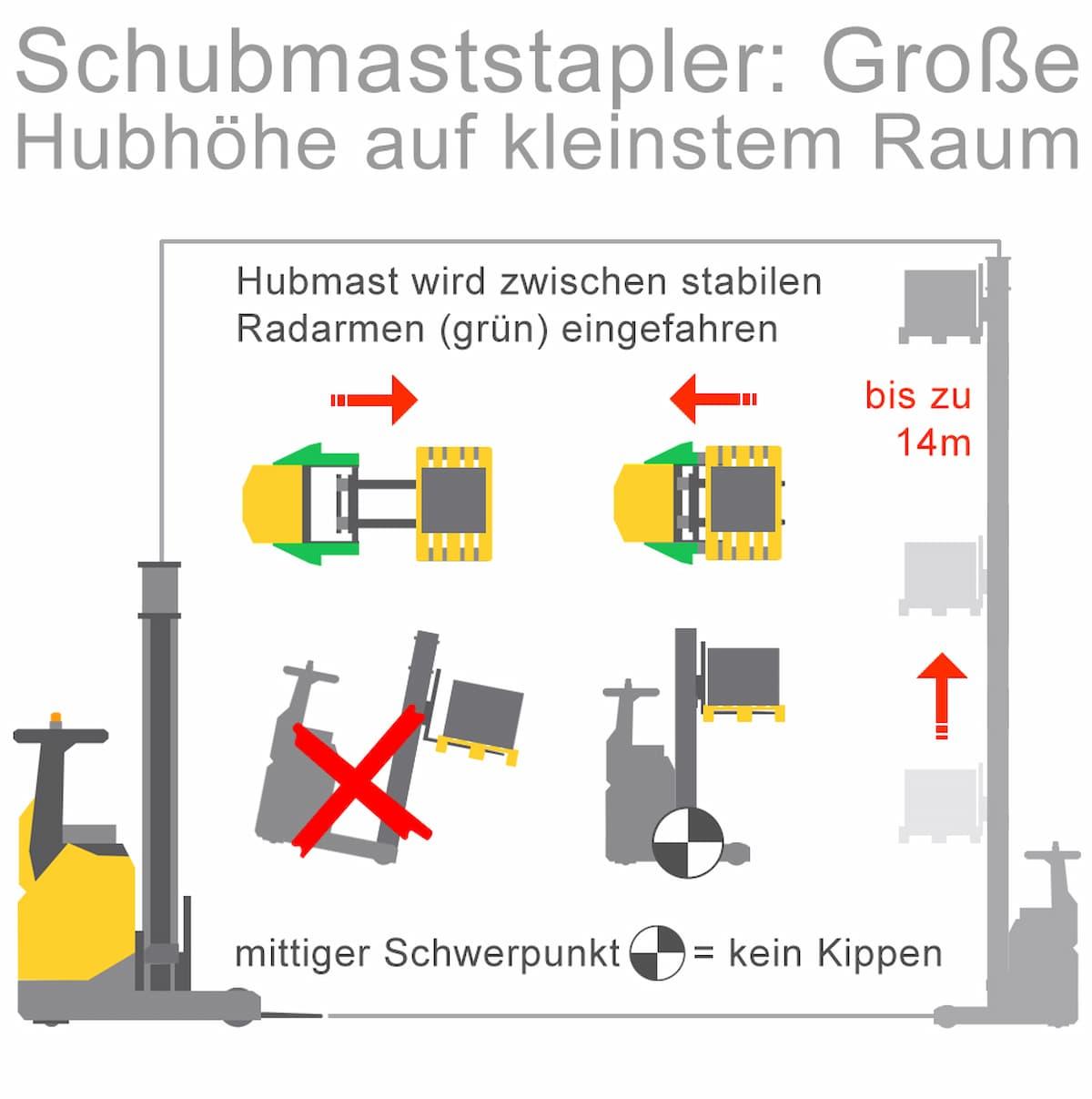 Schubmaststapler: Große Hubhöhe auf kleinstem Raum