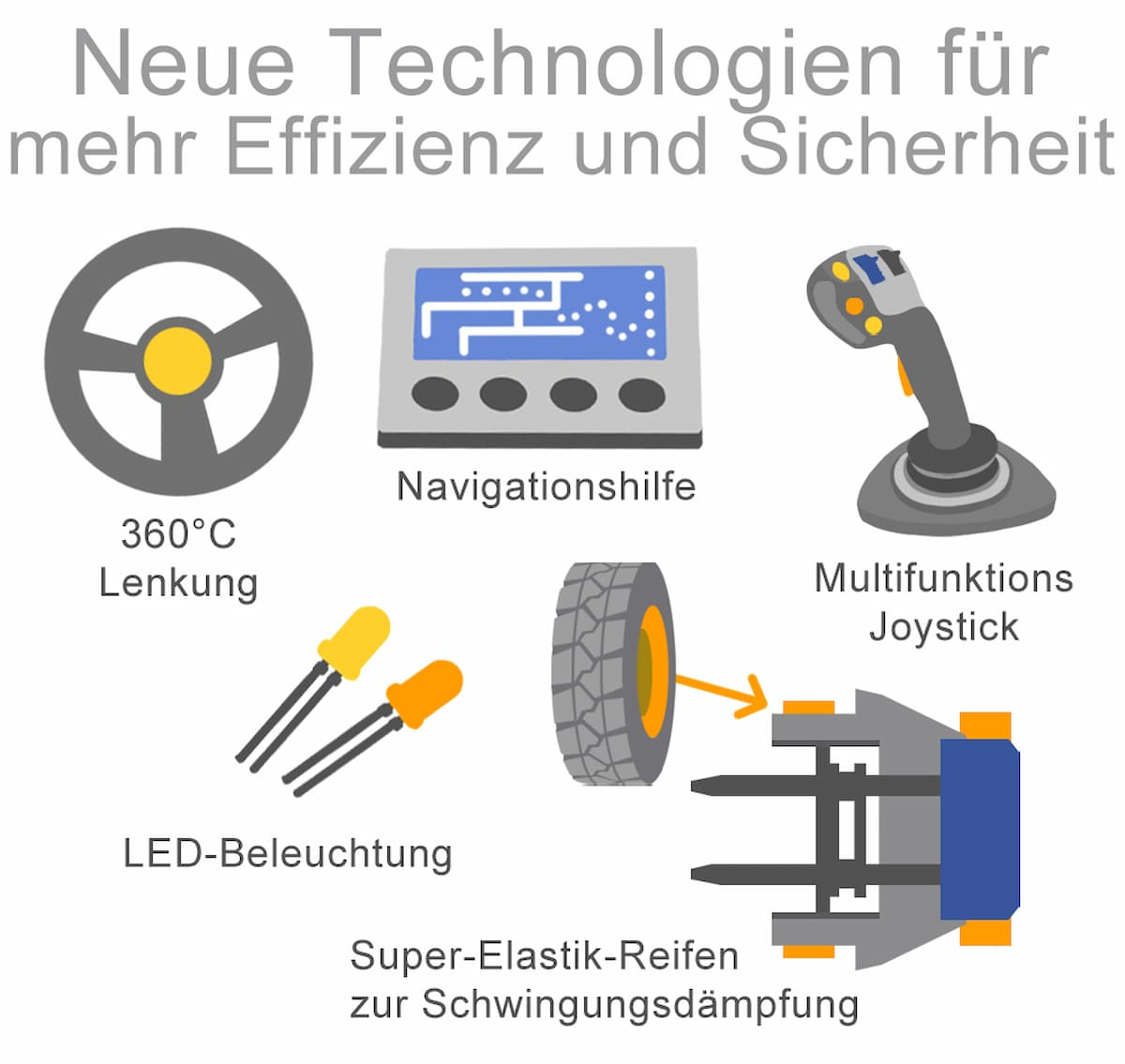 Neue Technologien für mehr Effizienz und Sicherheit