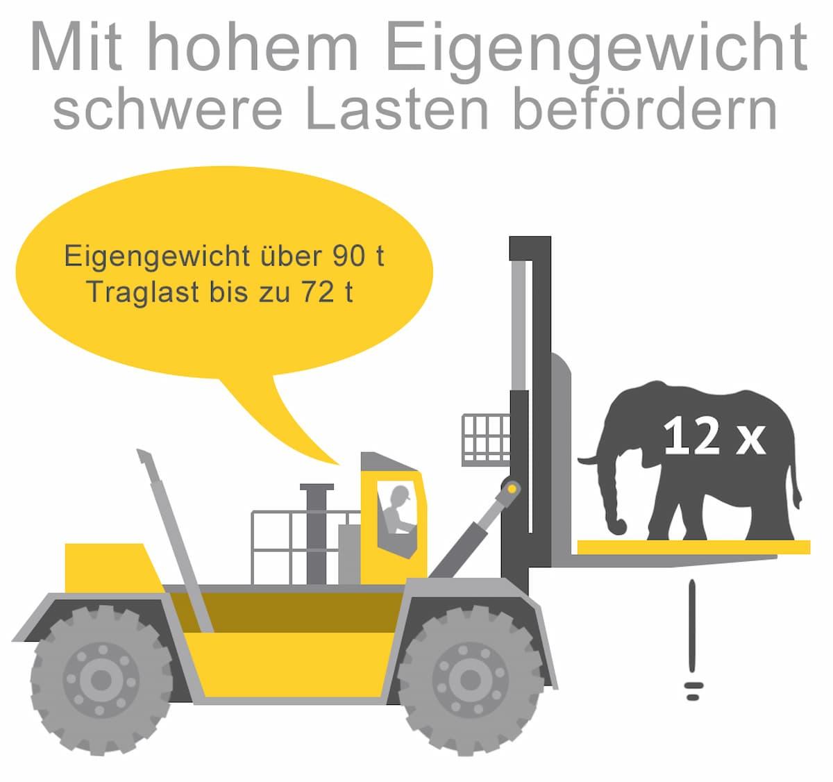 Schwerlaststapler: Mit hohem Eigengewicht schwere Lasten transportieren