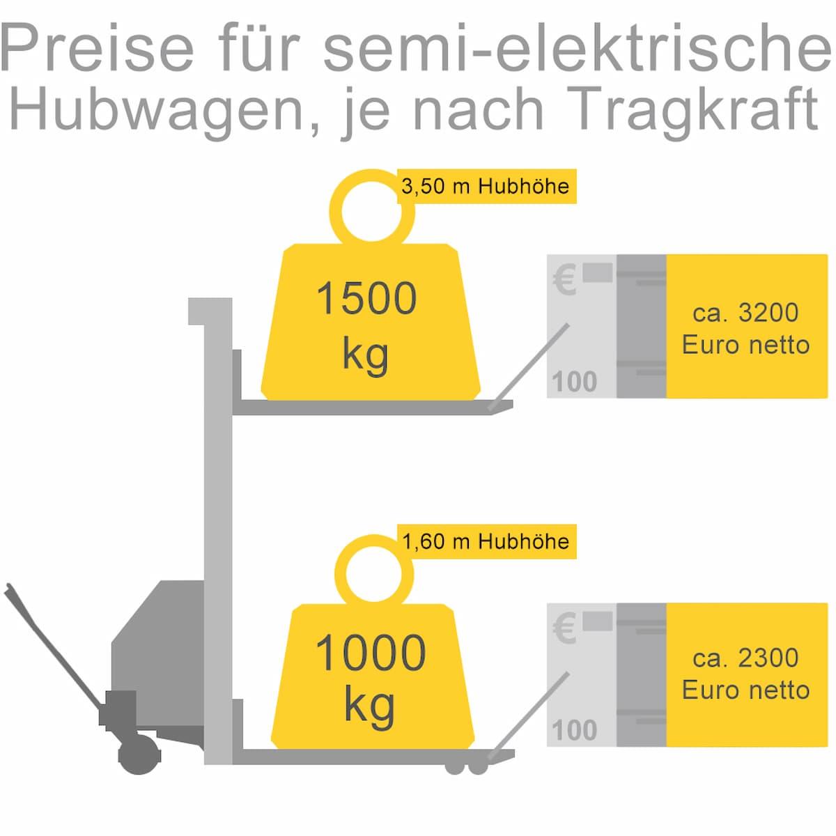 Preisbeispiele für semielektrische Hubwägen