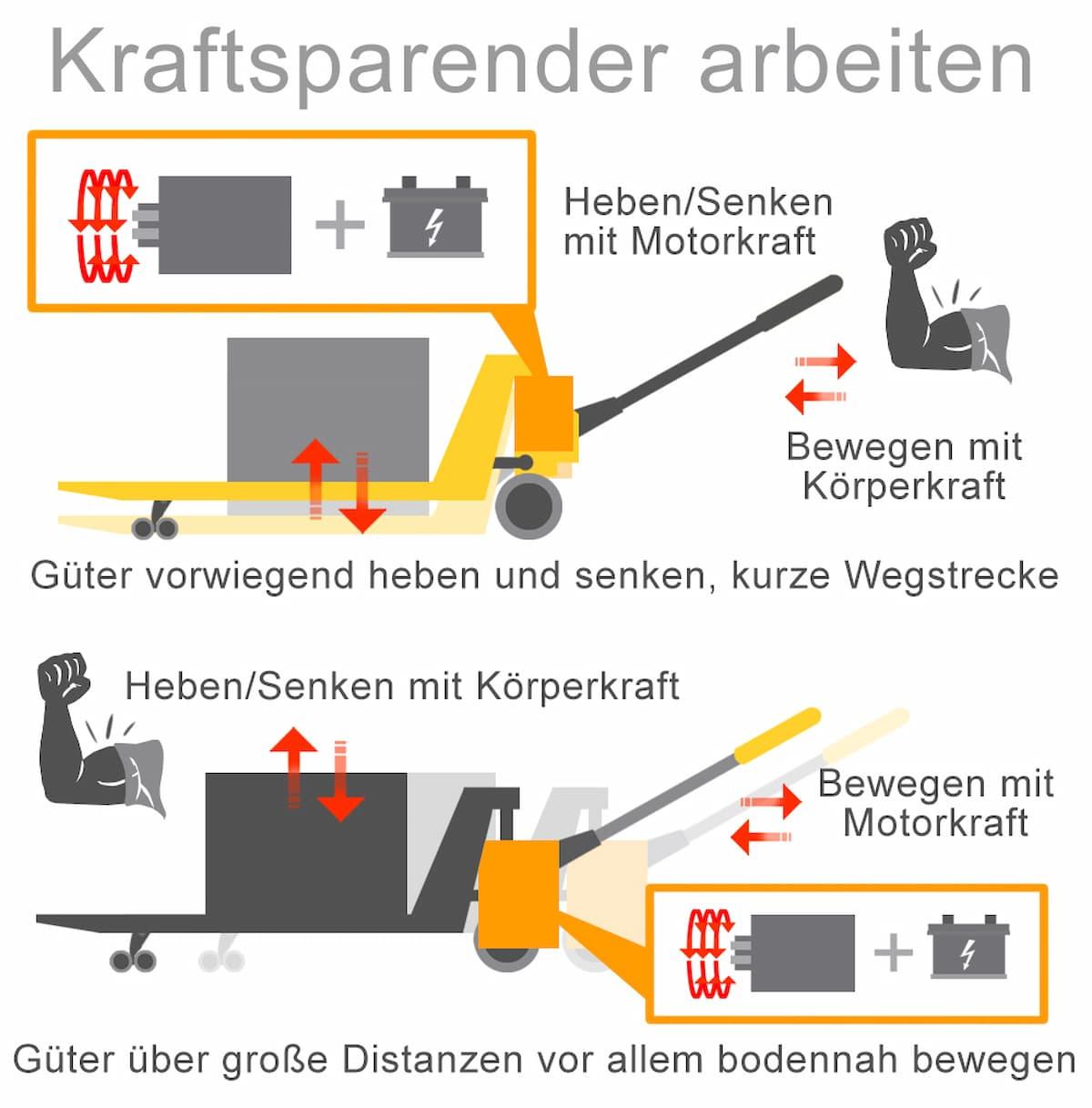 Semielektrische Hubwagen sparen Kraft im Vergleich zum Handhubwagen