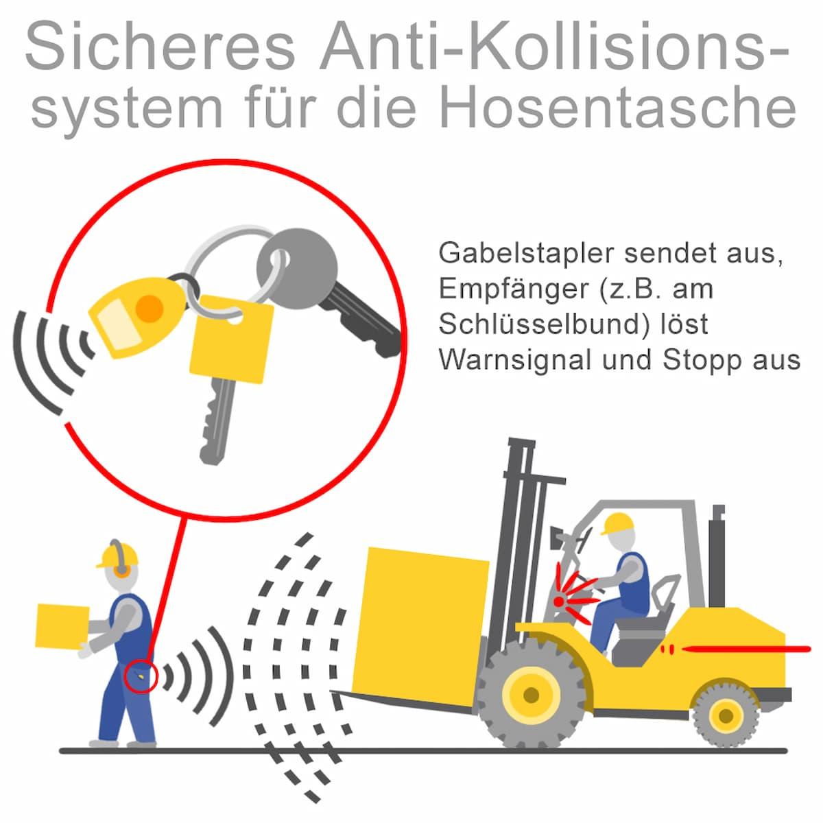 Beispiel: Sicheres Anti-Kollisions-System für die Hosentasche