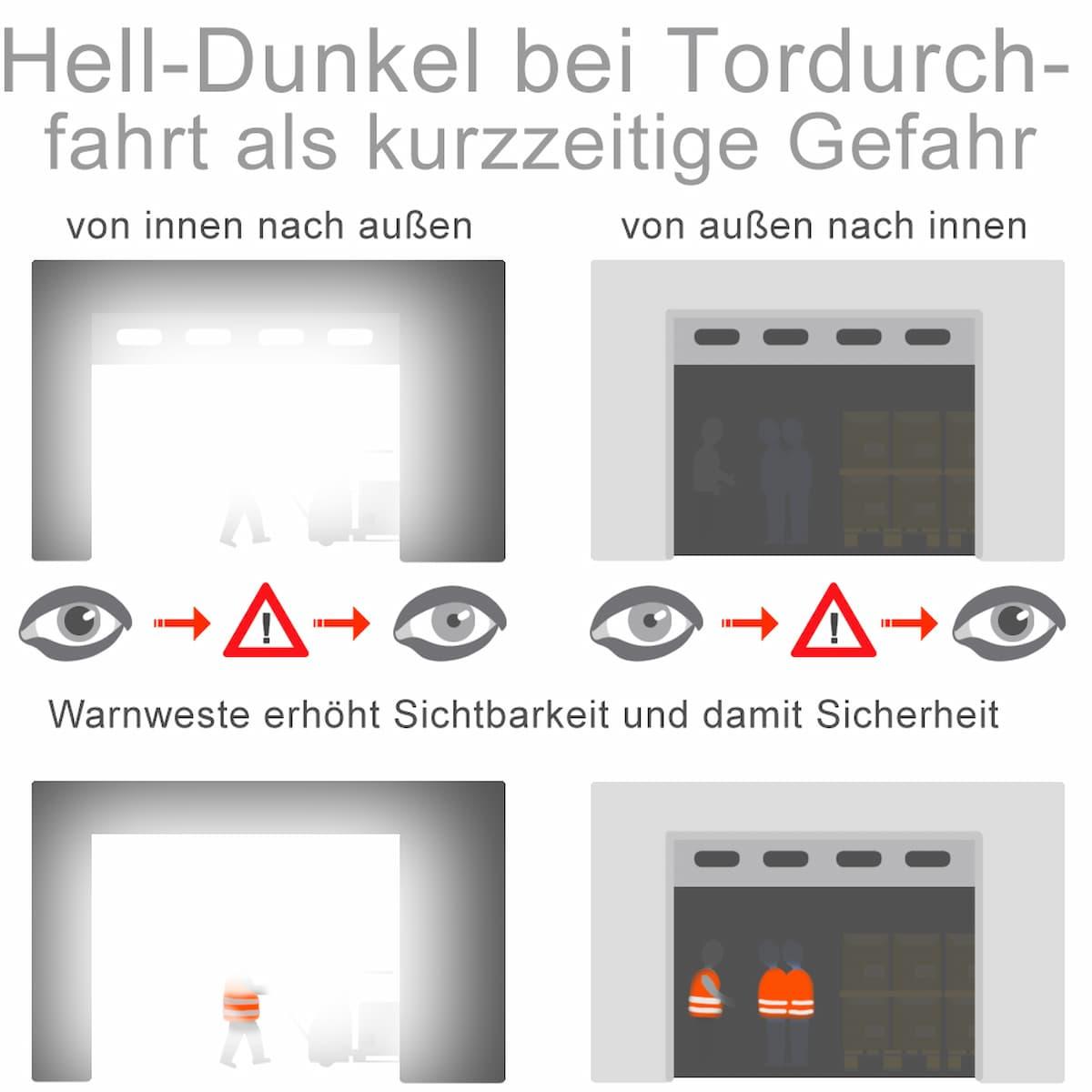 Hell-Dunkel bei Tordurchfahrten als kurzzeitige Gefahr