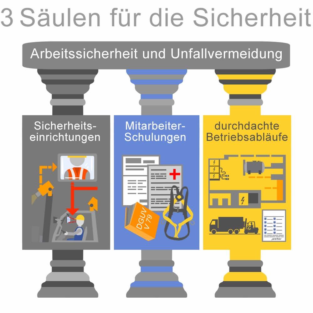 Arbeitssicherheit und Unfallvermeidung im Betrieb