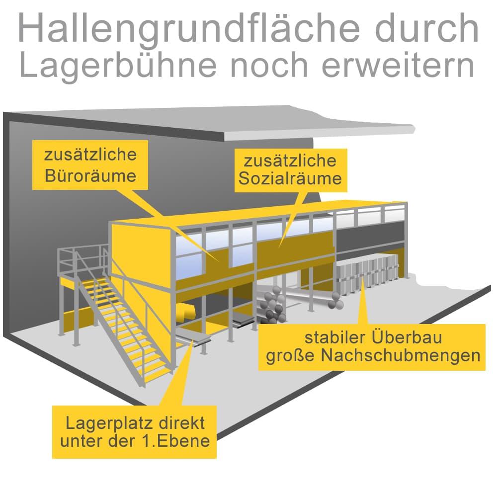 Hallengrundfläche durch Lagerbühnen noch erweitern
