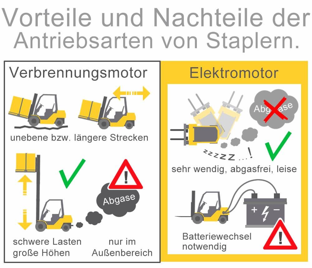 Verbrenner und Elektroantrieb bei Staplern: Vorteile und Nachteile