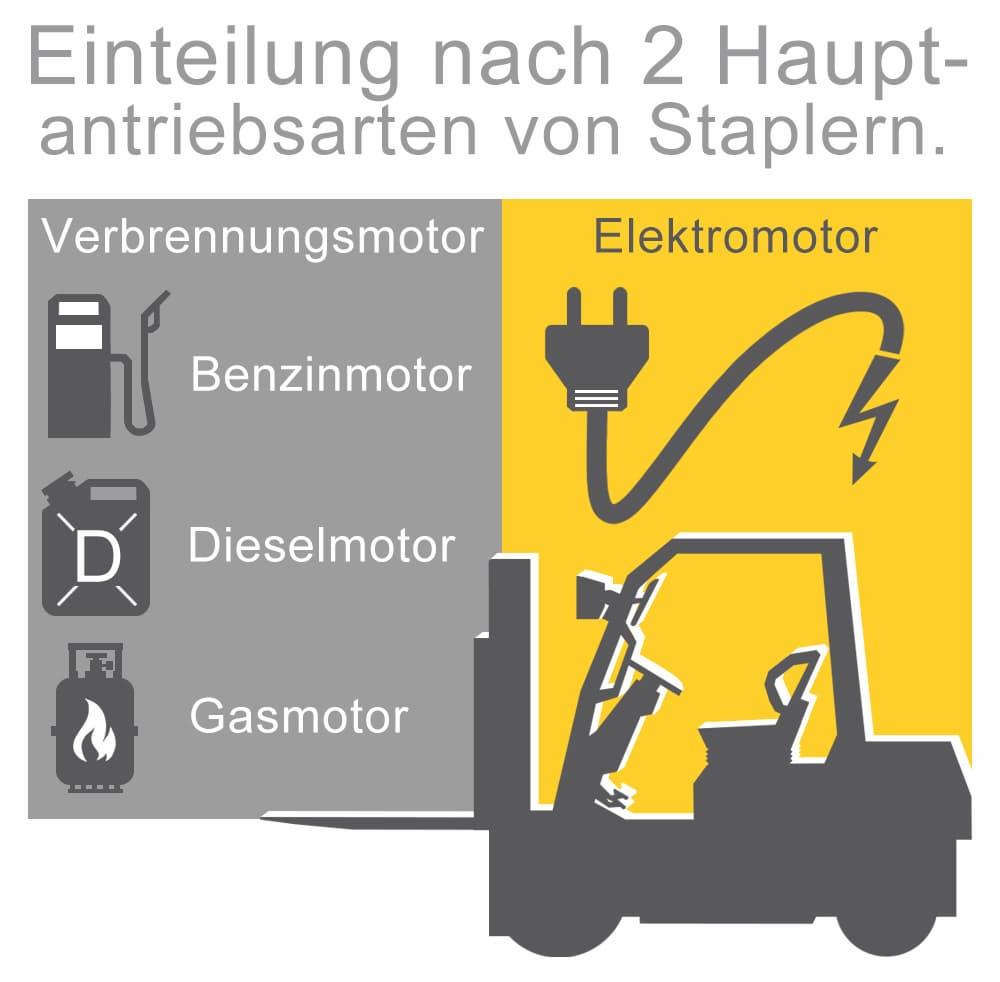 Stapler Antriebsarten: Einteilung nach zwei Hauptantriebsarten