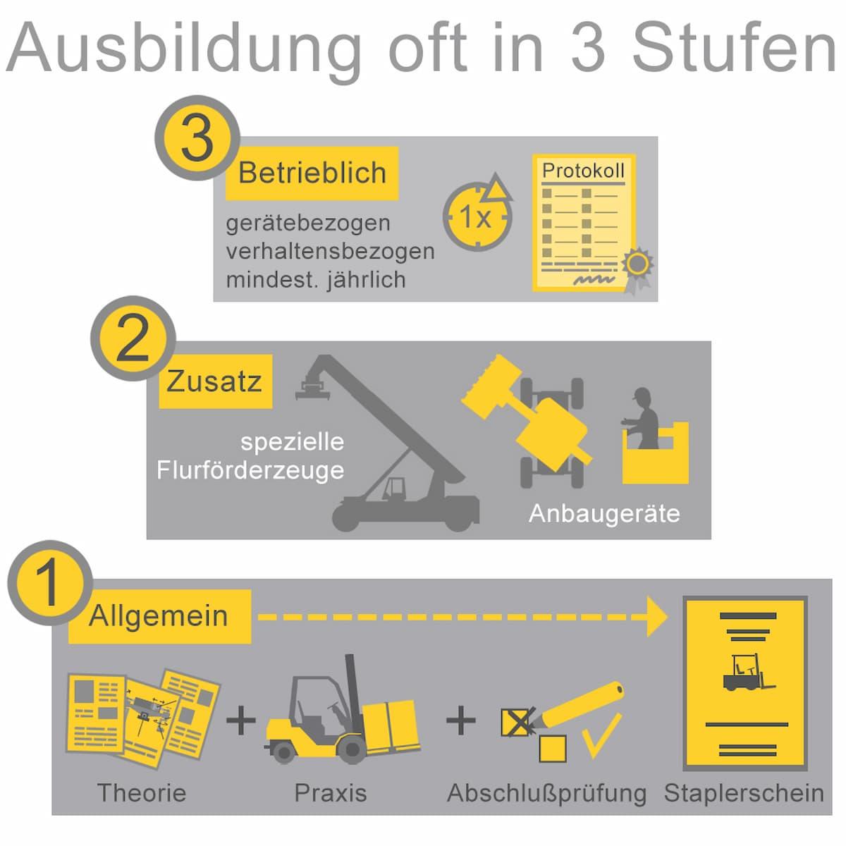 Stapler und Flurförderzeuge: Ausbildung in Stufen