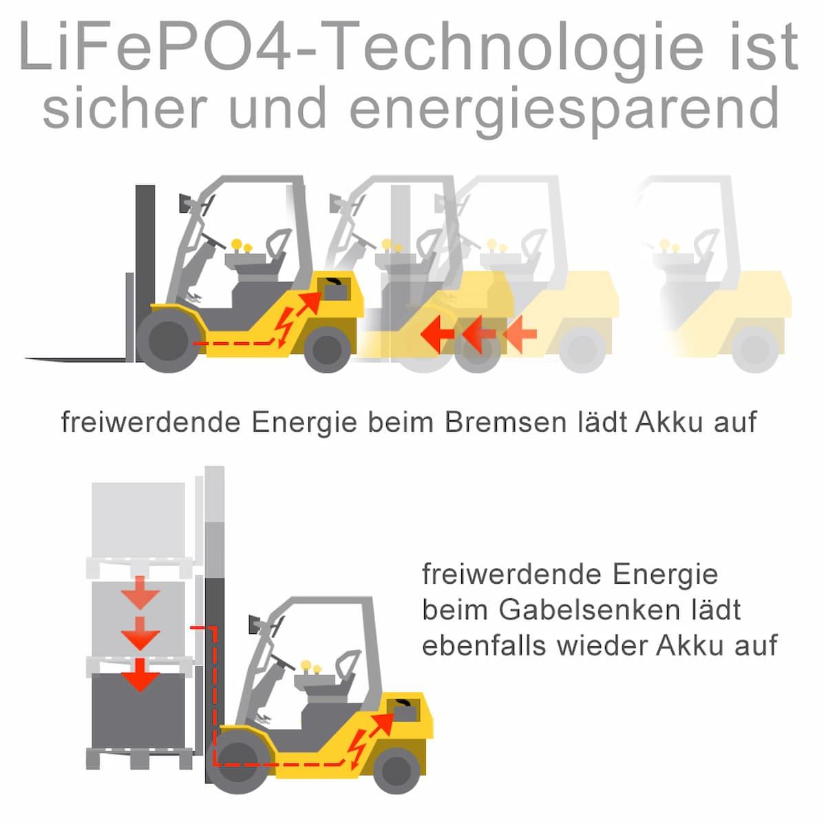 Lithium-Eisenphosphat-Batterien sind sicher und energiesparend