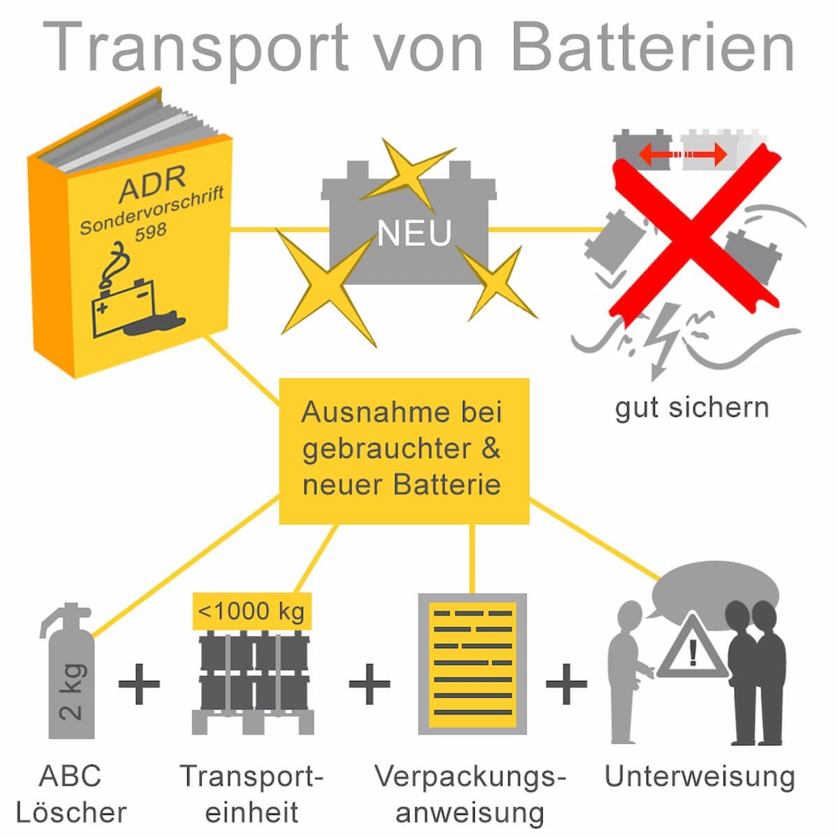Beim Transport von Batterien gibt es einiges zu beachten