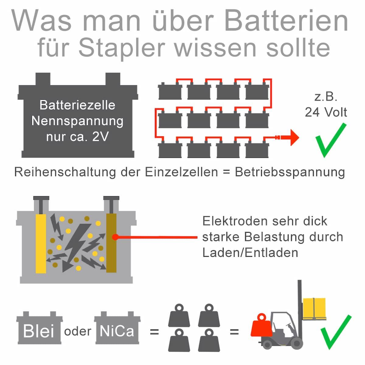 Was man über Batterien für Stapler wissen sollte