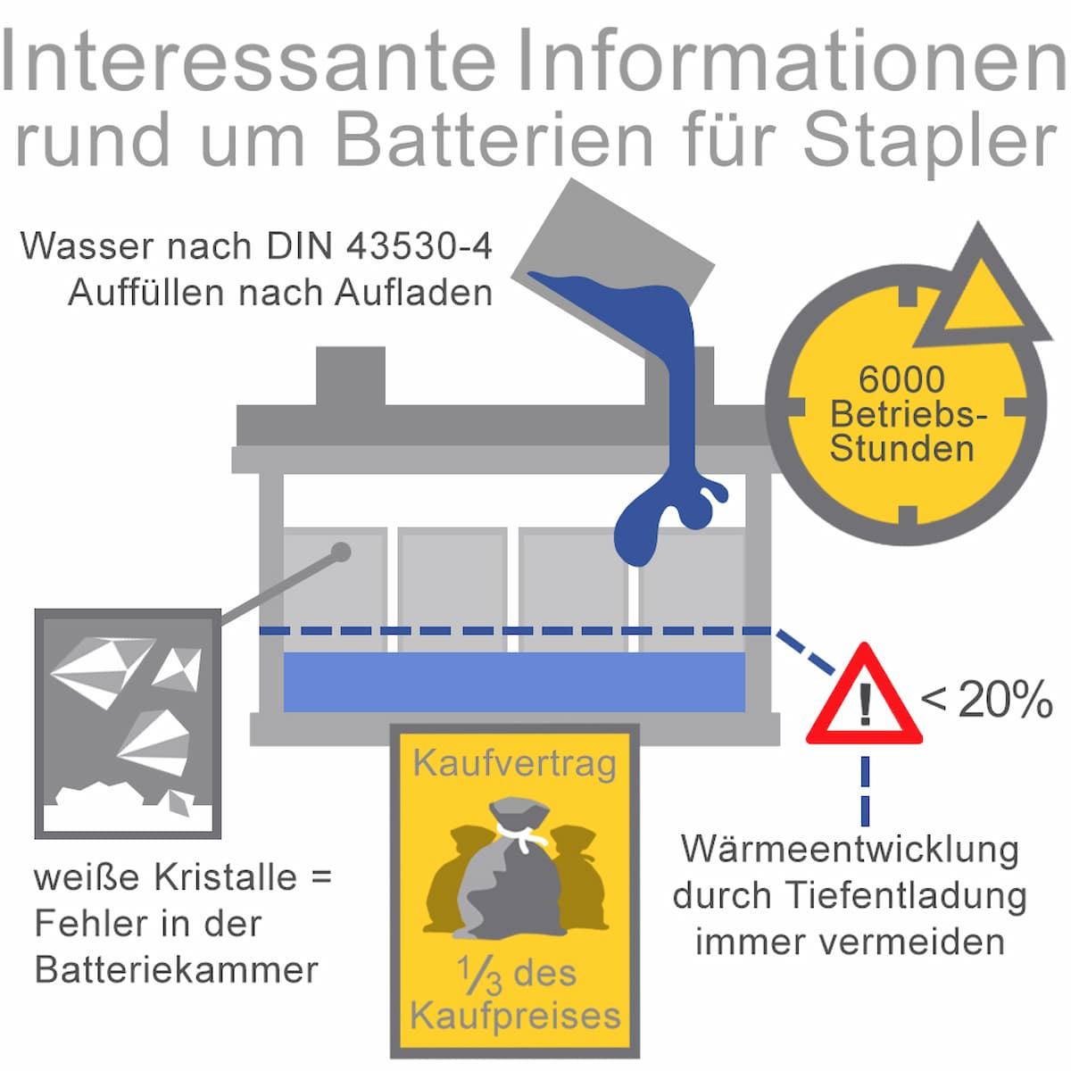 Interessante Informationen rund um die Batterie für Stapler