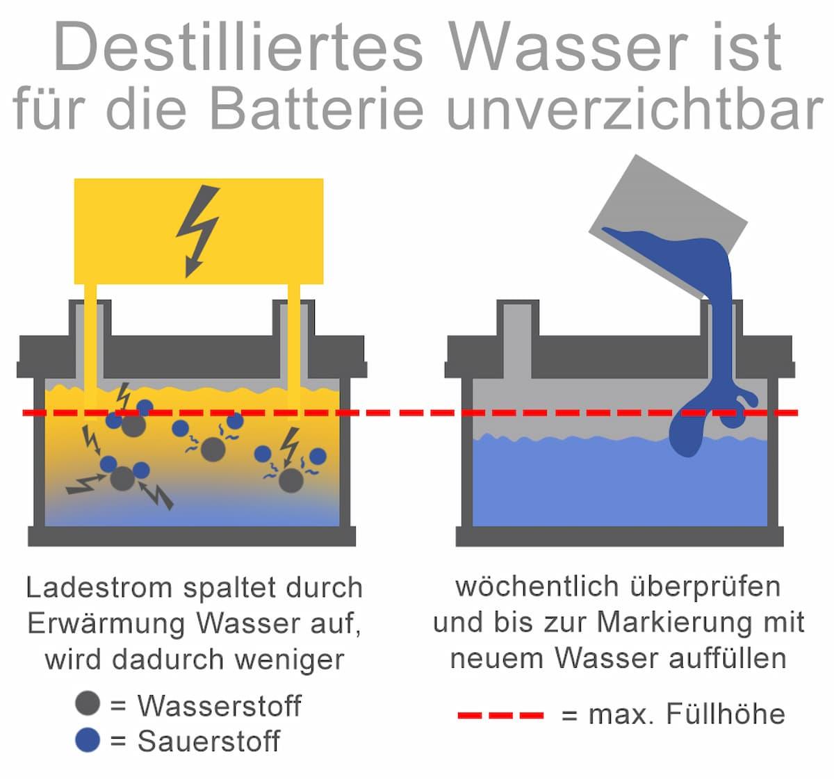 Destilliertes Wasser ist für die Batterie unverzichtbar
