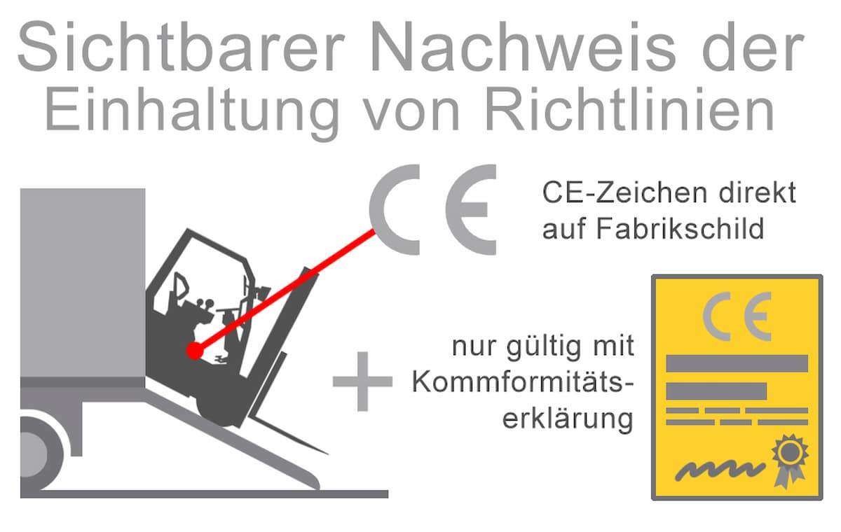 Wichtig beim Kauf: Das CE-Zeichn und die Konformitätserklärung