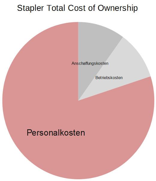 Diagramm Gesamtkosten Gabelstapler © staplerberater.de