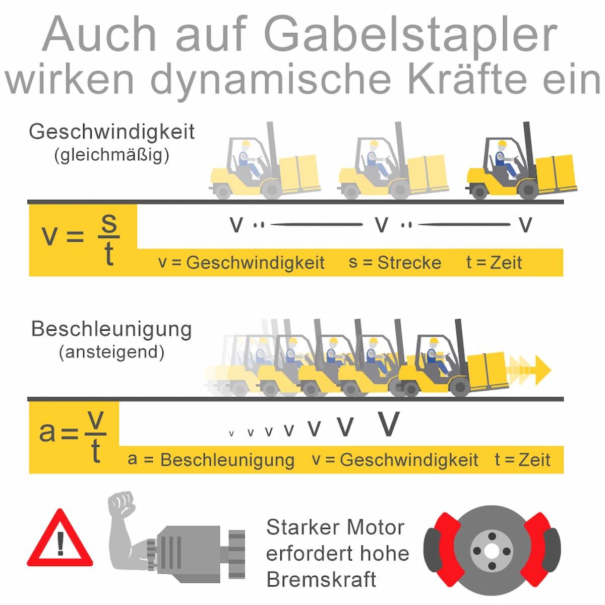 Nicht unterschätzen: Dynamische Kräfte beim Staplerfahren