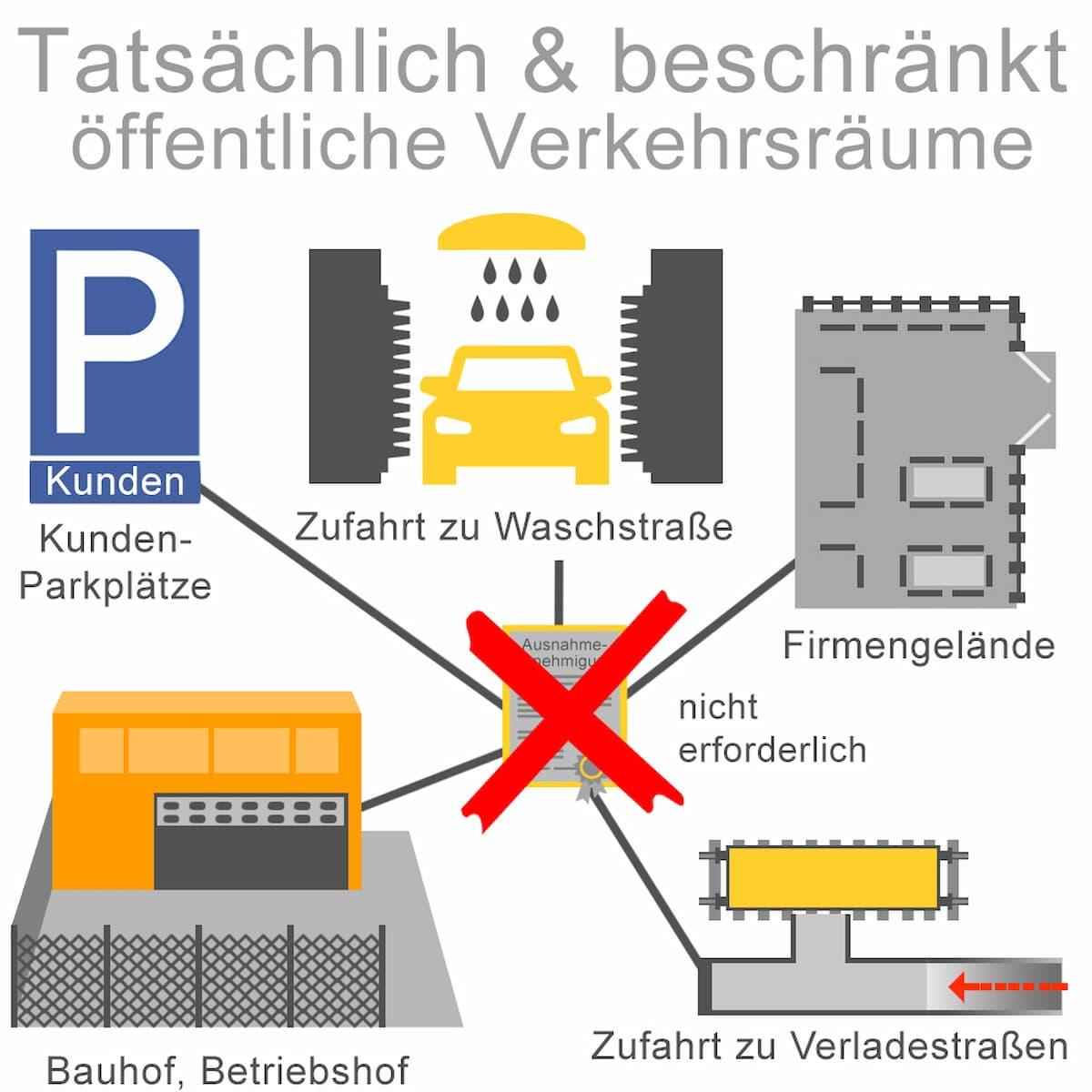 Tatsächlich und beschränkt öffentlicher Verkehrsraum
