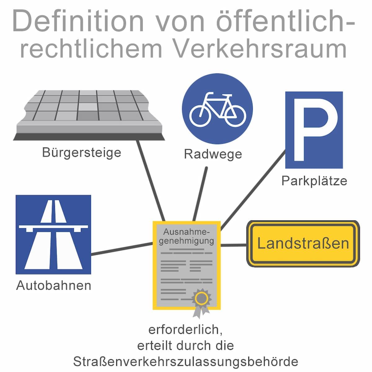 Definition von öffentlich rechtlichem Verkehrsraum
