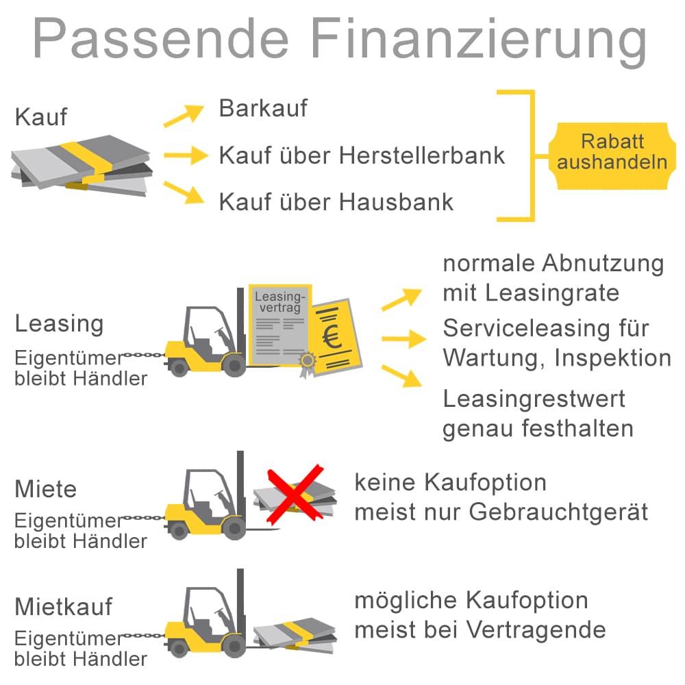 Passende Finanzierungsform für die Anschaffung eines Staplers finden