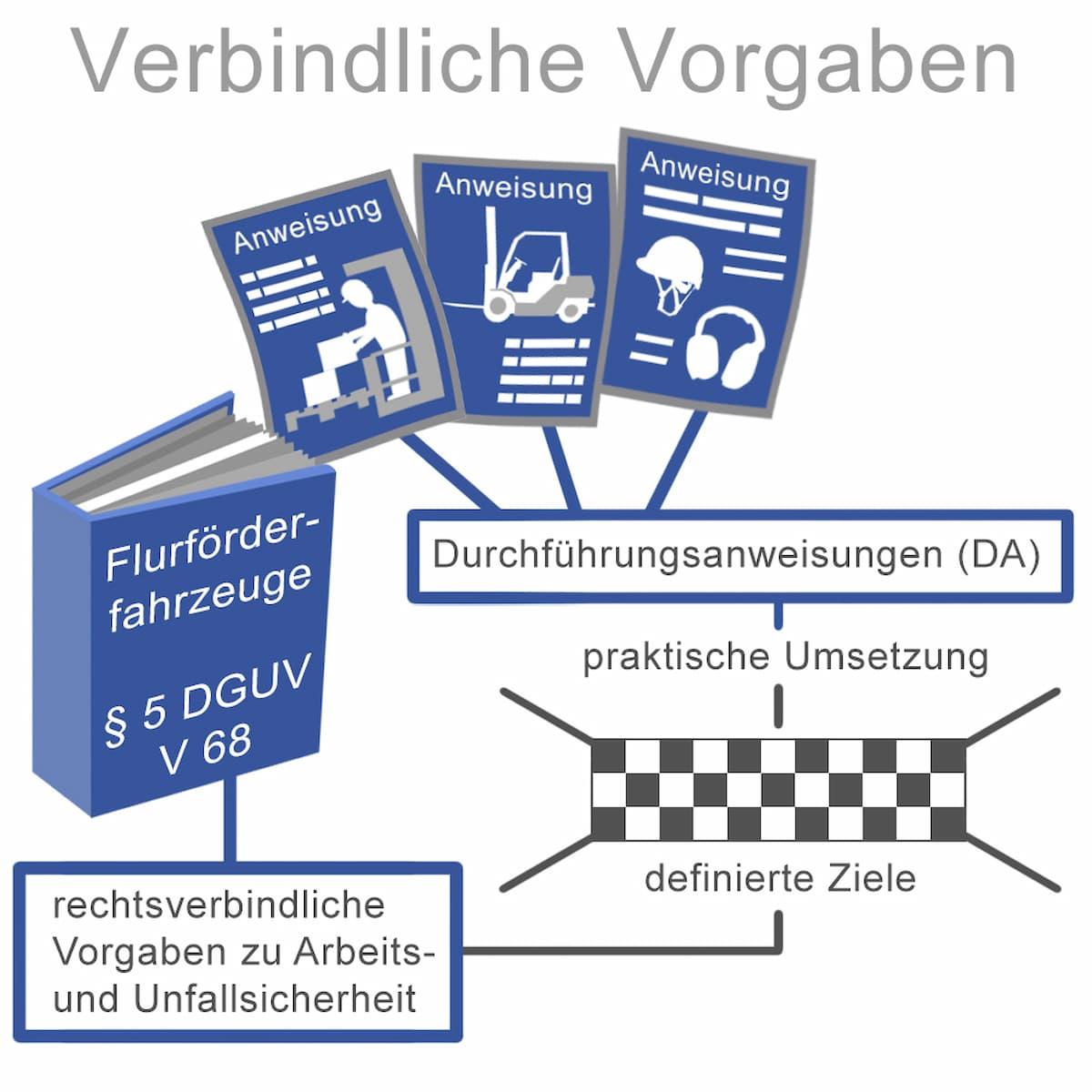 Betriebsanweiung: Verbindliche Vorgaben für Mitarbeiter