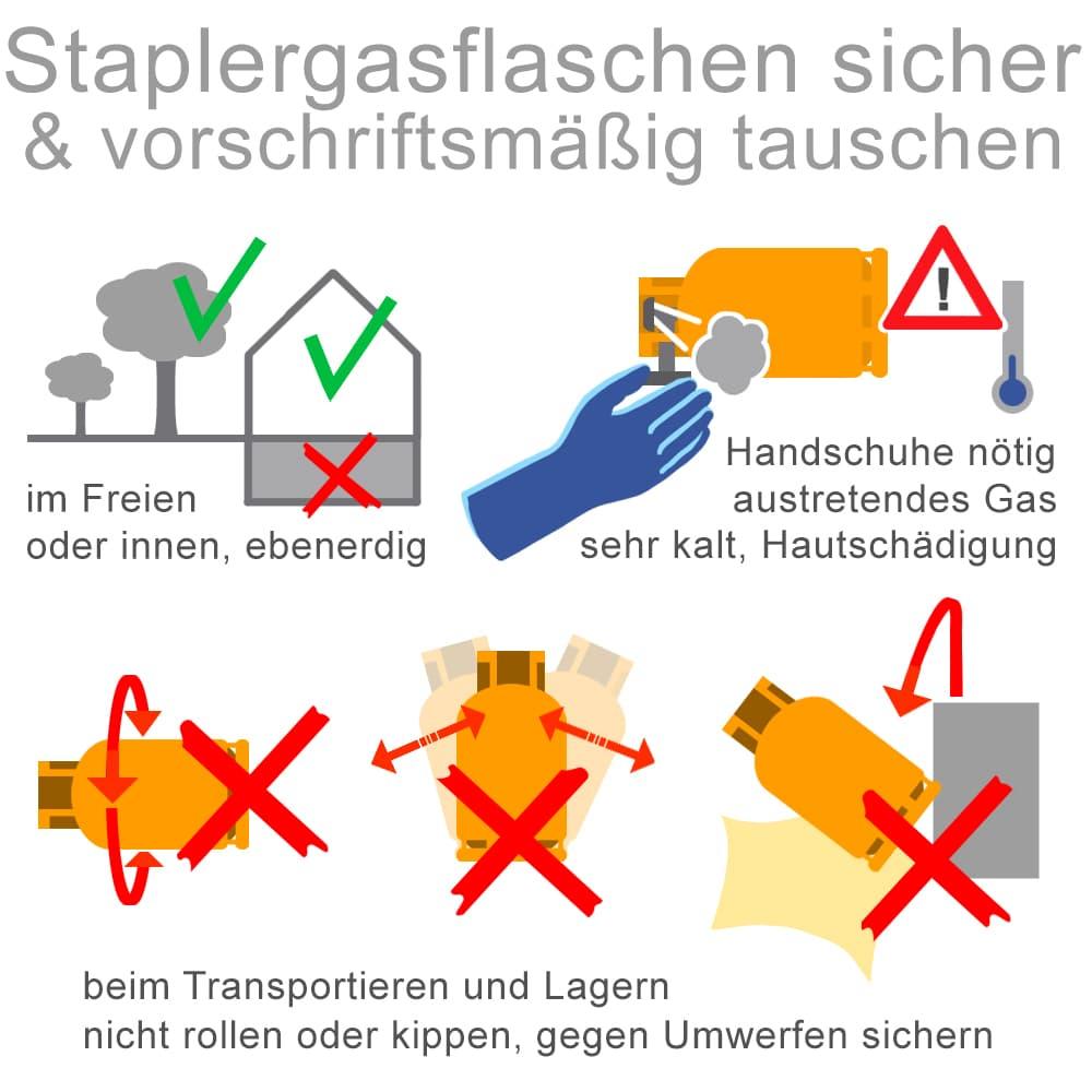 Staplergasfalschen richtig aufbewahren und austauschen
