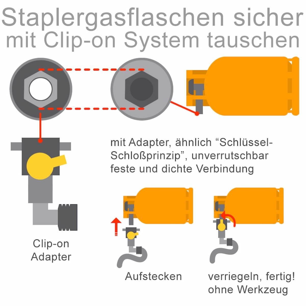 Staplergasflaschen sicher mit Clip-on-System tauschen